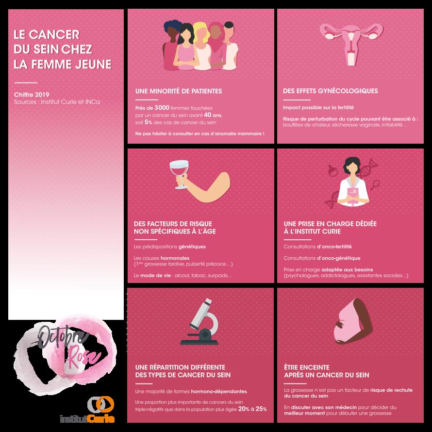 Octobre Rose : le cancer du sein chez les jeunes femmes